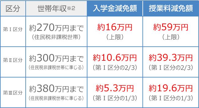 奨学 給付 金 型 東京都立学校等給付型奨学金制度|東京都教育委員会ホームページ